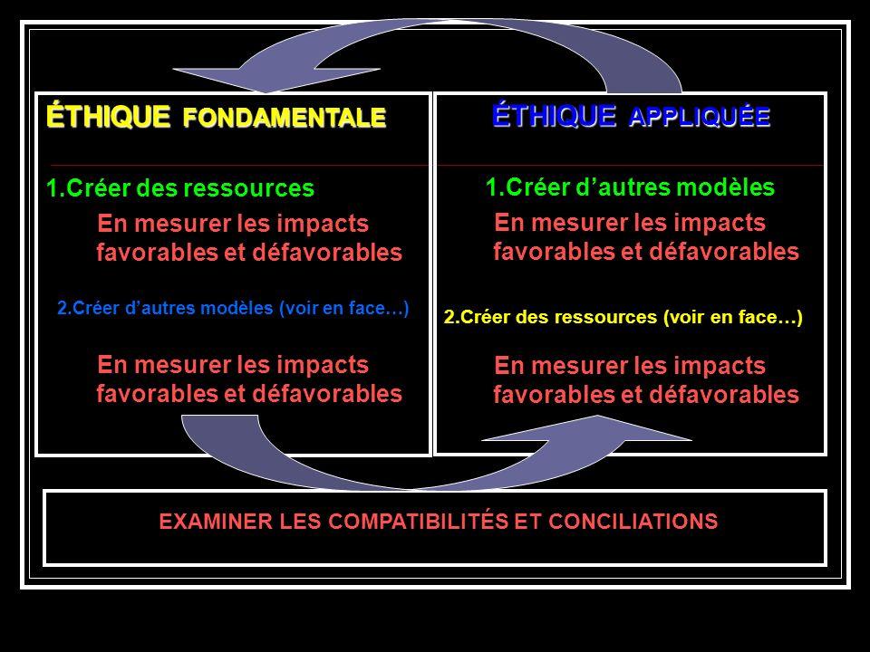 ÉTHIQUE FONDAMENTALE 1.Créer des ressources En mesurer les impacts favorables et défavorables 2.Créer dautres modèles (voir en face…) En mesurer les impacts favorables et défavorables ÉTHIQUE APPLIQUÉE 1.Créer dautres modèles En mesurer les impacts favorables et défavorables 2.Créer des ressources (voir en face…) En mesurer les impacts favorables et défavorables EXAMINER LES COMPATIBILITÉS ET CONCILIATIONS