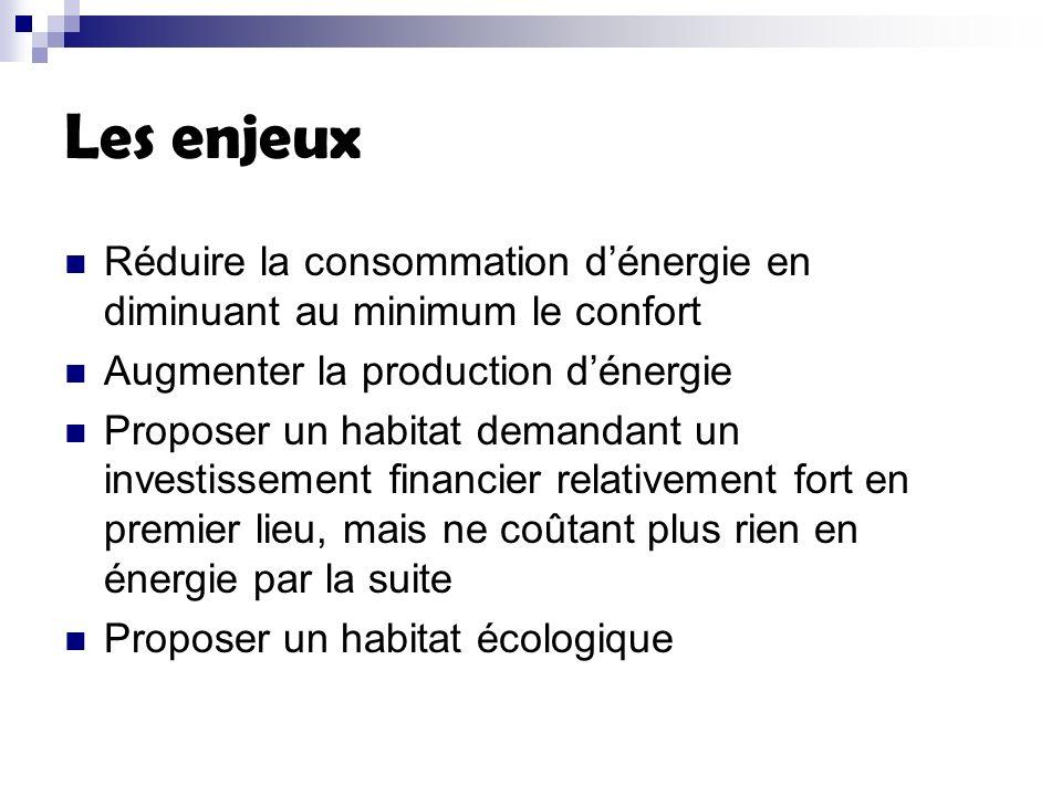 Les enjeux Réduire la consommation dénergie en diminuant au minimum le confort Augmenter la production dénergie Proposer un habitat demandant un investissement financier relativement fort en premier lieu, mais ne coûtant plus rien en énergie par la suite Proposer un habitat écologique