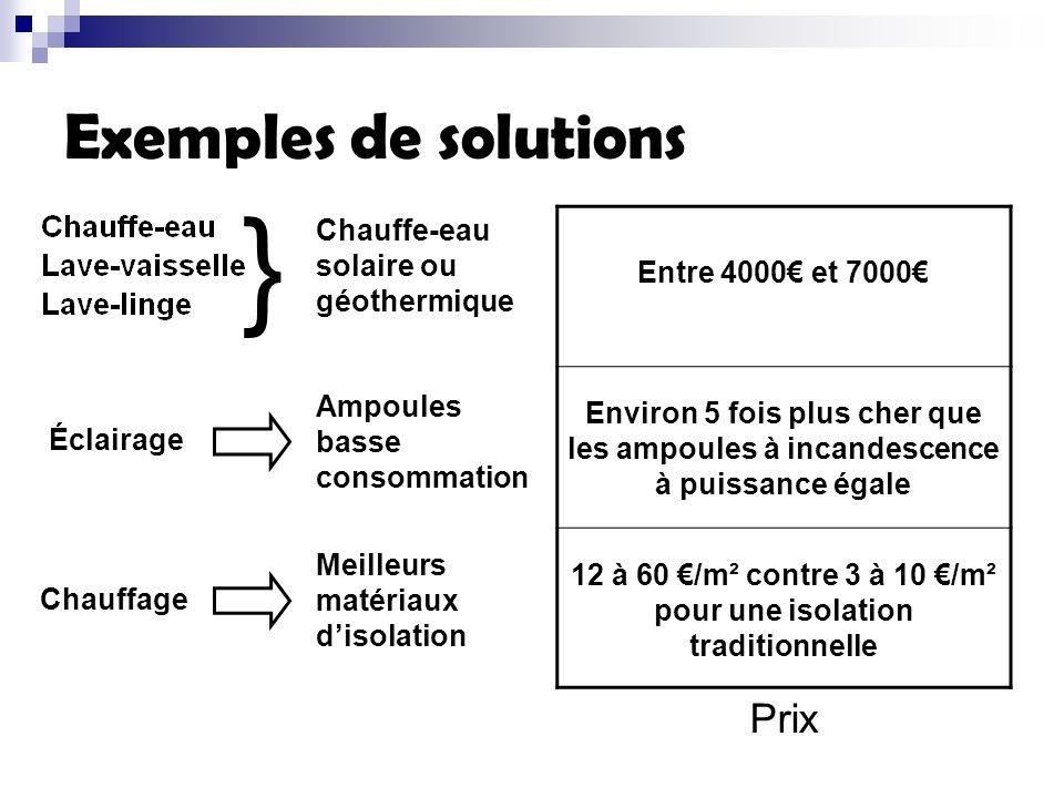Exemples de solutions } Chauffe-eau solaire ou géothermique Éclairage Ampoules basse consommation Chauffage Meilleurs matériaux disolation Entre 4000