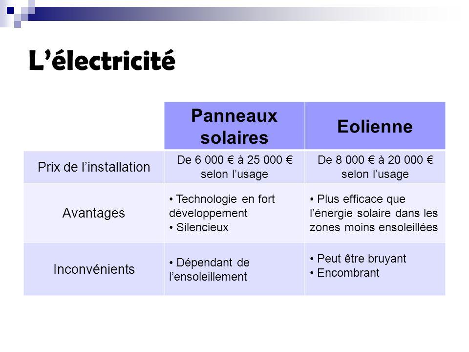 Lélectricité Panneaux solaires Eolienne Prix de linstallation De 6 000 à 25 000 selon lusage De 8 000 à 20 000 selon lusage Avantages Technologie en f
