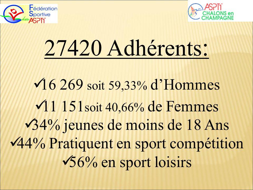27420 Adhérents : 16 269 soit 59,33% dHommes 11 151 soit 40,66% de Femmes 34% jeunes de moins de 18 Ans 44% Pratiquent en sport compétition 56% en spo