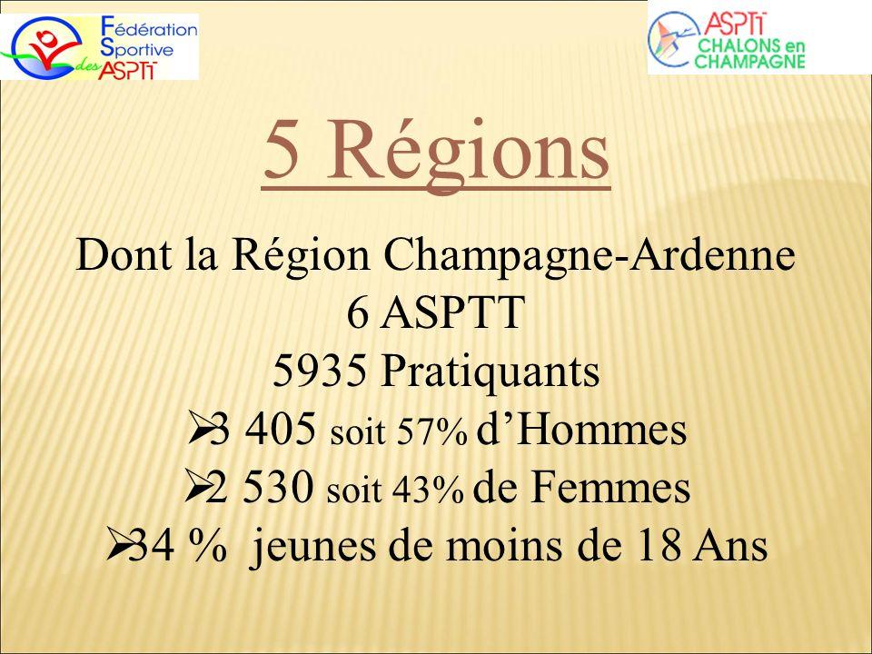 5 Régions Dont la Région Champagne-Ardenne 6 ASPTT 5935 Pratiquants 3 405 soit 57% dHommes 2 530 soit 43% de Femmes 34 % jeunes de moins de 18 Ans