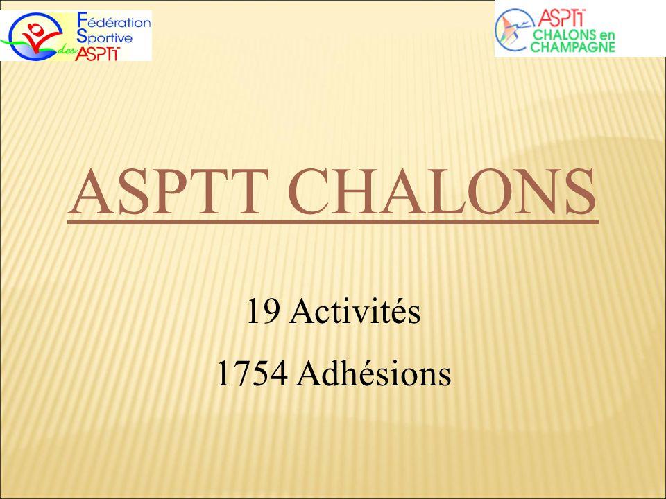 ASPTT CHALONS 19 Activités 1754 Adhésions