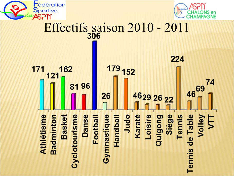 Effectifs saison 2010 - 2011