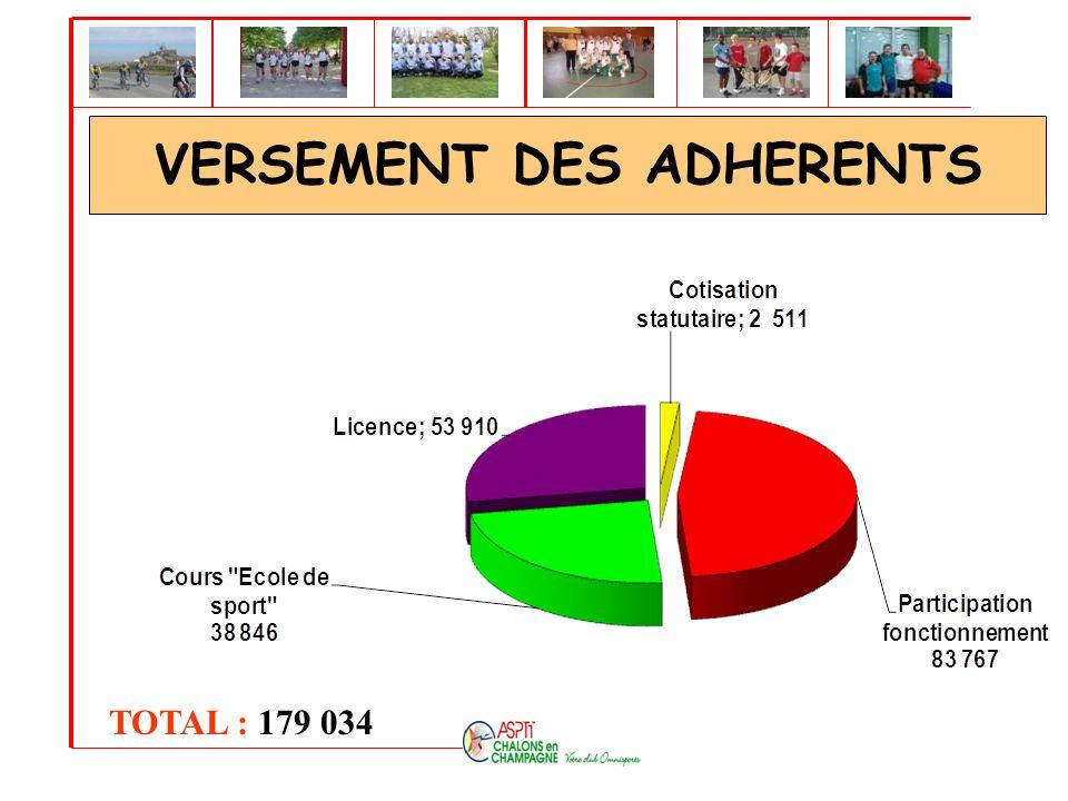 VERSEMENT DES ADHERENTS TOTAL : 179 034