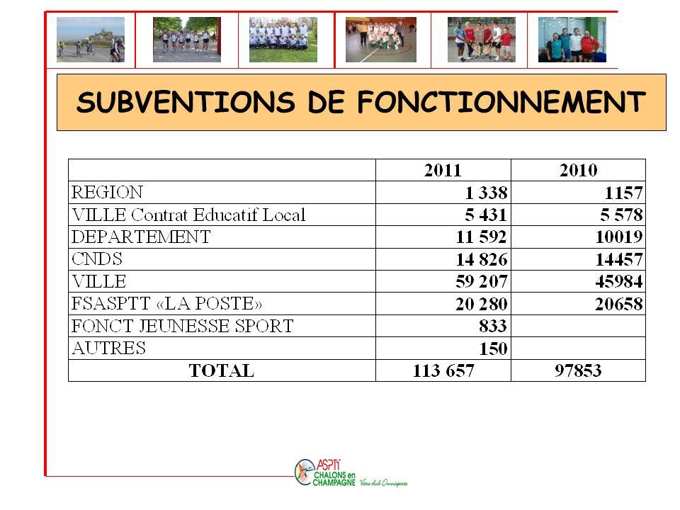 SUBVENTIONS DE FONCTIONNEMENT