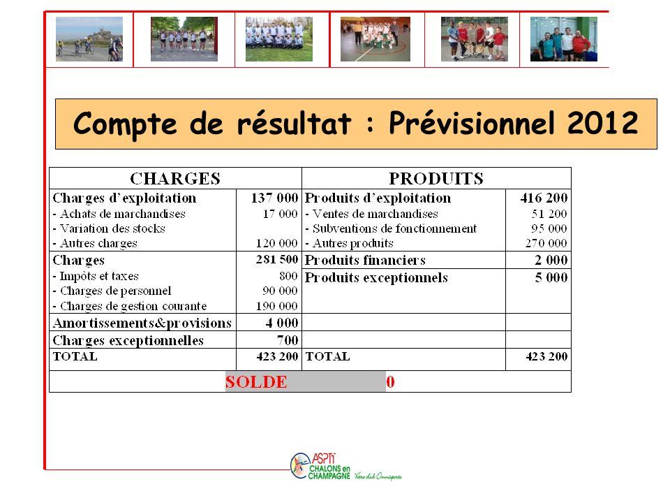 Compte de résultat : Prévisionnel 2012