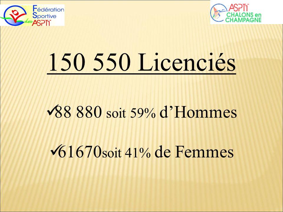 150 550 Licenciés 88 880 soit 59% dHommes 61670 soit 41% de Femmes