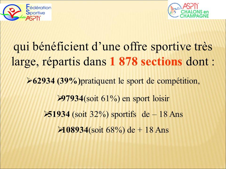 qui bénéficient dune offre sportive très large, répartis dans 1 878 sections dont : 62934 (39%)pratiquent le sport de compétition, 97934(soit 61%) en sport loisir 51934 (soit 32%) sportifs de – 18 Ans 108934(soit 68%) de + 18 Ans