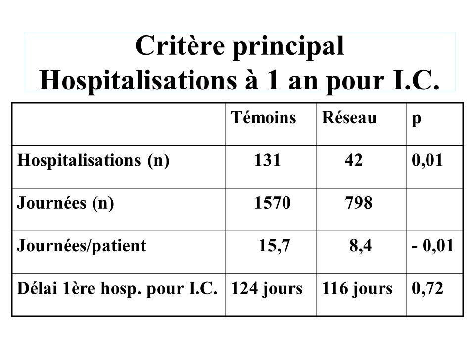 Critère principal Hospitalisations à 1 an pour I.C. TémoinsRéseaup Hospitalisations (n) 131 420,01 Journées (n) 1570 798 Journées/patient 15,7 8,4- 0,