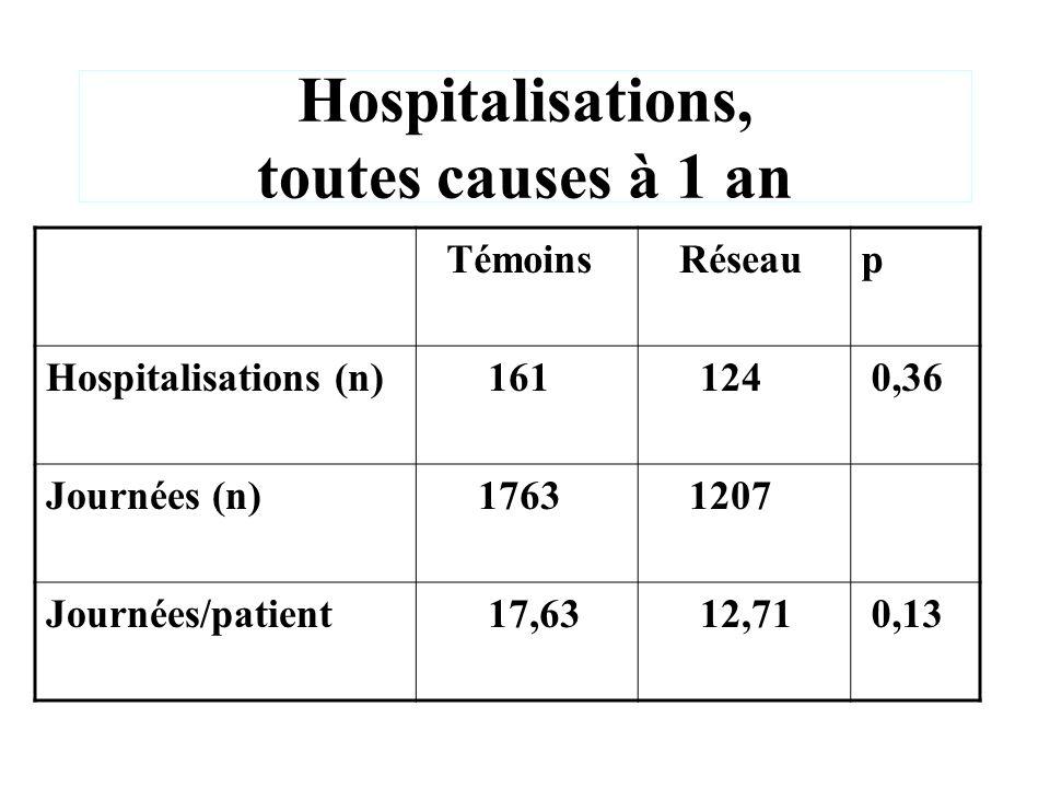 Hospitalisations, toutes causes à 1 an Témoins Réseaup Hospitalisations (n) 161 124 0,36 Journées (n) 1763 1207 Journées/patient 17,63 12,71 0,13