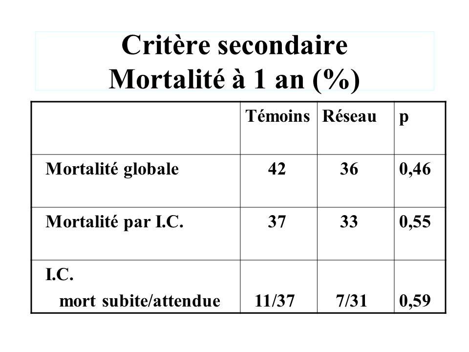 Critère secondaire Mortalité à 1 an (%) TémoinsRéseaup Mortalité globale 42 360,46 Mortalité par I.C. 37 330,55 I.C. mort subite/attendue 11/37 7/310,