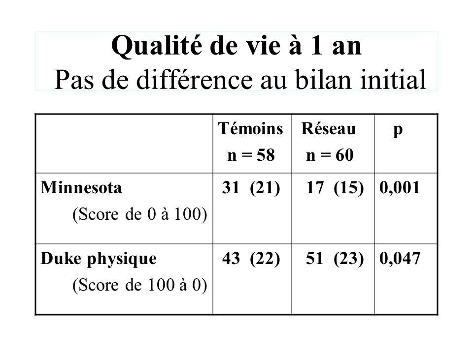 Qualité de vie à 1 an Pas de différence au bilan initial Témoins n = 58 Réseau n = 60 p Minnesota (Score de 0 à 100) 31 (21) 17 (15)0,001 Duke physiqu