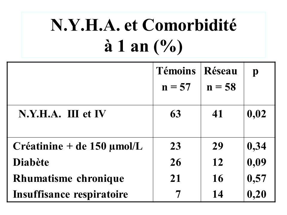 N.Y.H.A. et Comorbidité à 1 an (%) Témoins n = 57 Réseau n = 58 p N.Y.H.A. III et IV 63 410,02 Créatinine + de 150 µmol/L Diabète Rhumatisme chronique
