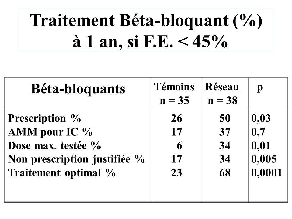 Traitement Béta-bloquant (%) à 1 an, si F.E. < 45% Béta-bloquants Témoins n = 35 Réseau n = 38 p Prescription % AMM pour IC % Dose max. testée % Non p