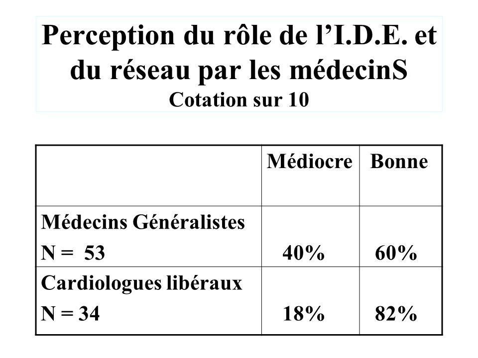 Perception du rôle de lI.D.E. et du réseau par les médecinS Cotation sur 10 Médiocre Bonne Médecins Généralistes N = 53 40% 60% Cardiologues libéraux