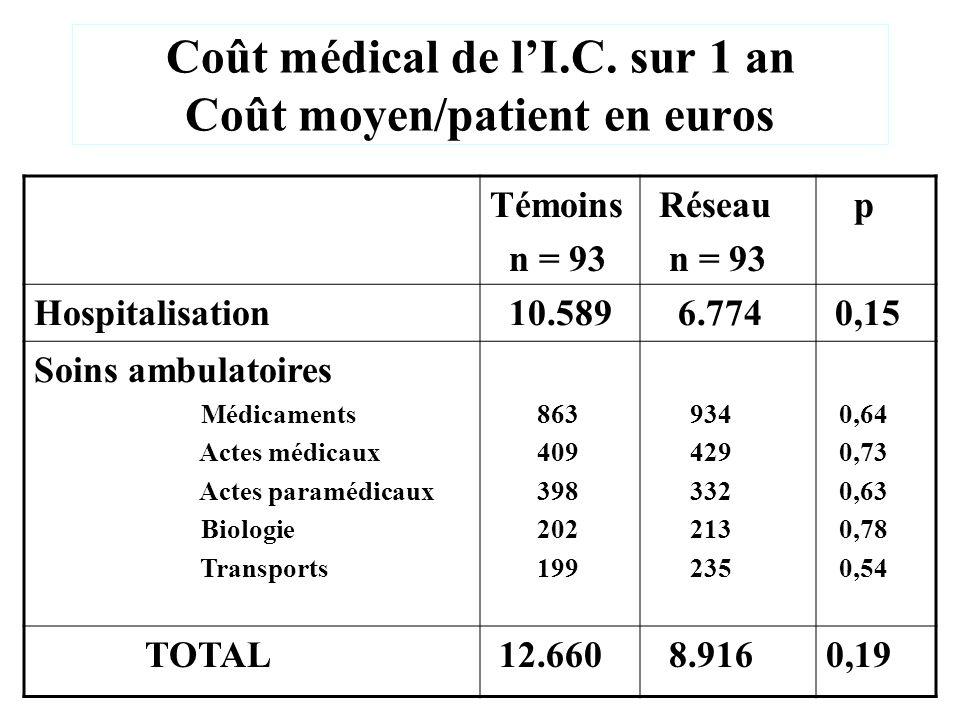 Coût médical de lI.C. sur 1 an Coût moyen/patient en euros Témoins n = 93 Réseau n = 93 p Hospitalisation 10.589 6.774 0,15 Soins ambulatoires Médicam