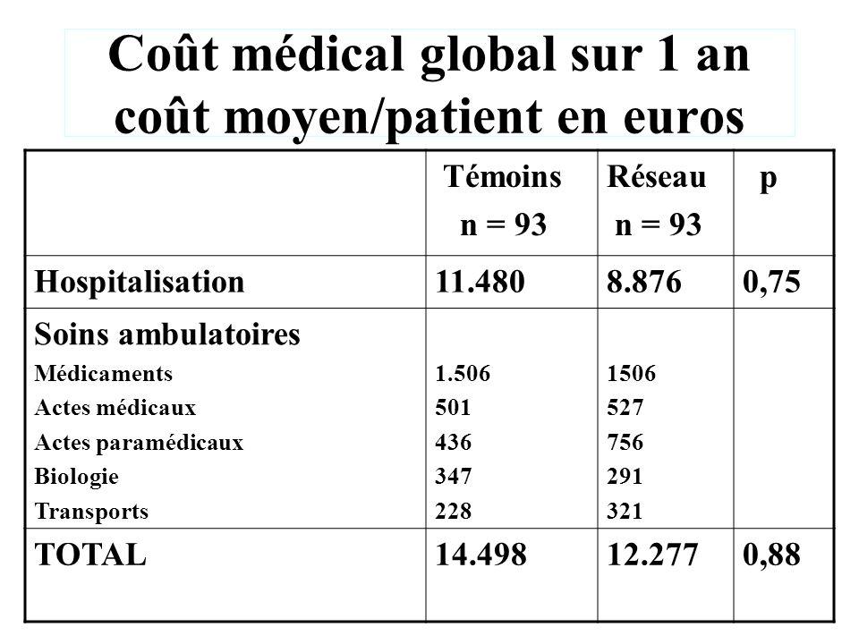 Coût médical global sur 1 an coût moyen/patient en euros Témoins n = 93 Réseau n = 93 p Hospitalisation11.4808.8760,75 Soins ambulatoires Médicaments