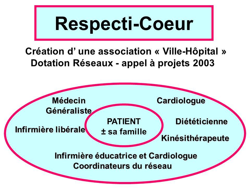 Respecti-Coeur Création d une association « Ville-Hôpital » Dotation Réseaux - appel à projets 2003 MédecinGénéraliste Infirmière libérale Cardiologue