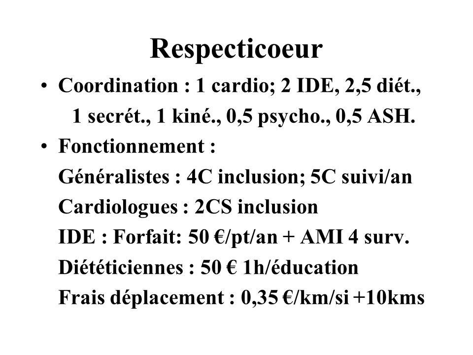 Respecticoeur Coordination : 1 cardio; 2 IDE, 2,5 diét., 1 secrét., 1 kiné., 0,5 psycho., 0,5 ASH. Fonctionnement : Généralistes : 4C inclusion; 5C su