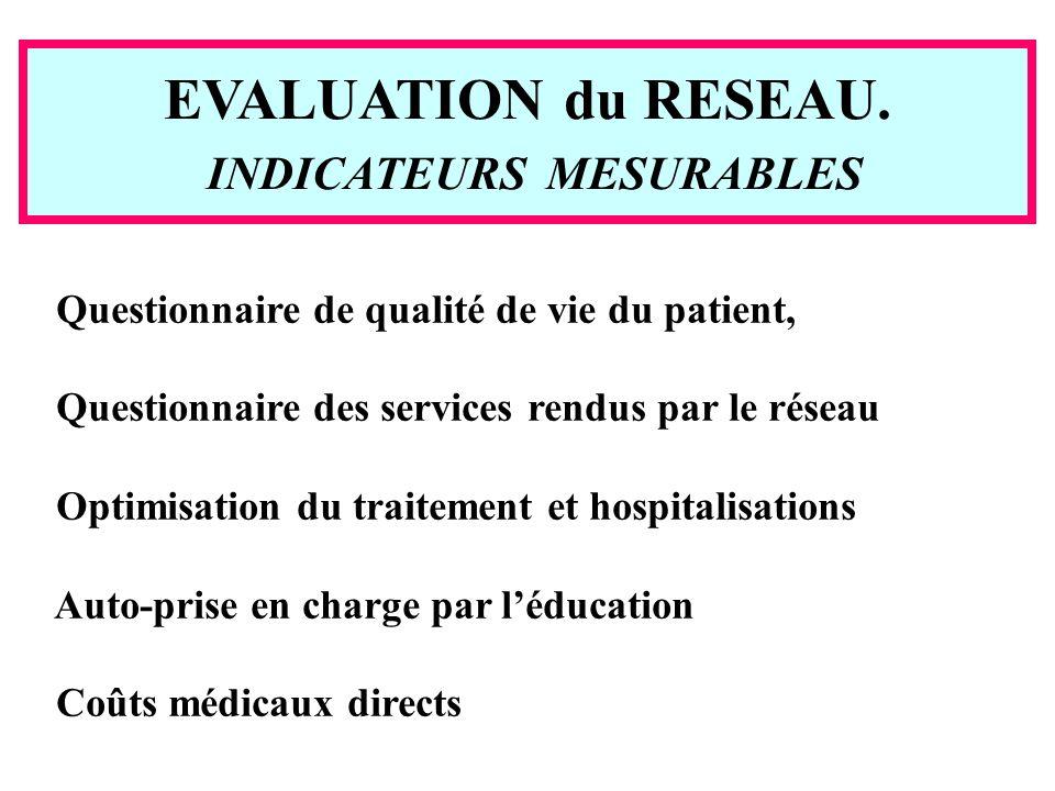 EVALUATION du RESEAU. INDICATEURS MESURABLES Questionnaire de qualité de vie du patient, Questionnaire des services rendus par le réseau Optimisation