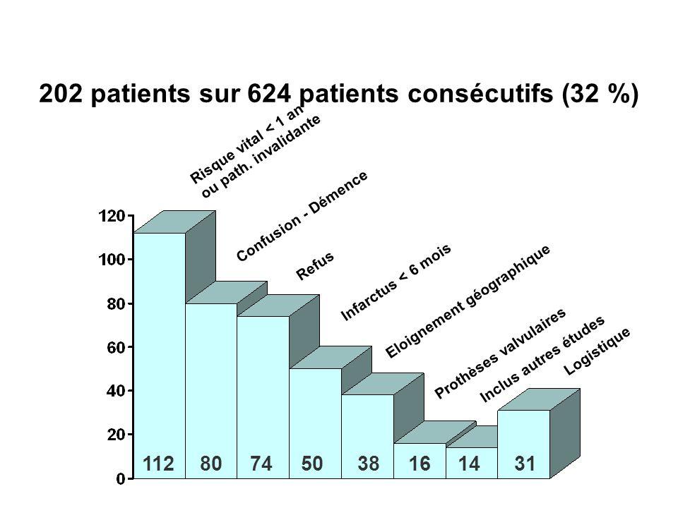 INCLUSIONS / CAUSES D EXCLUSIONS 202 patients sur 624 patients consécutifs (32 %) Risque vital < 1 an ou path. invalidante Confusion - Démence Refus I