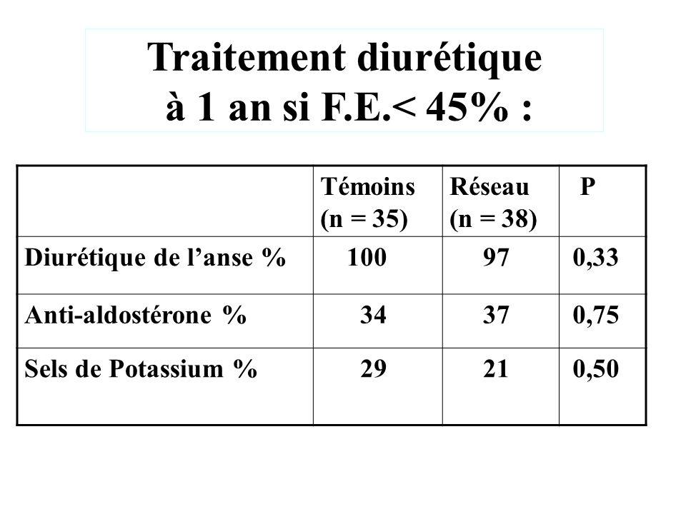 Traitement diurétique à 1 an si F.E.< 45% : Témoins (n = 35) Réseau (n = 38) P Diurétique de lanse % 100 97 0,33 Anti-aldostérone % 34 37 0,75 Sels de