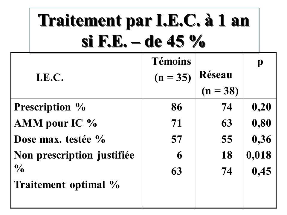Traitement par I.E.C. à 1 an si F.E. – de 45 % Traitement par I.E.C. à 1 an si F.E. – de 45 % I.E.C. Témoins (n = 35) Réseau (n = 38) p Prescription %