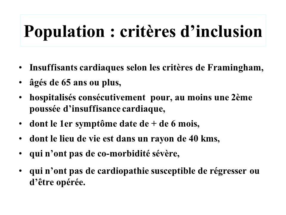 Population : critères dinclusion Insuffisants cardiaques selon les critères de Framingham, âgés de 65 ans ou plus, hospitalisés consécutivement pour,