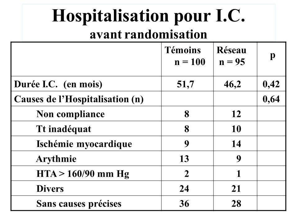 Hospitalisation pour I.C. avant randomisation Témoins n = 100 Réseau n = 95 p Durée I.C. (en mois) 51,7 46,2 0,42 Causes de lHospitalisation (n) 0,64