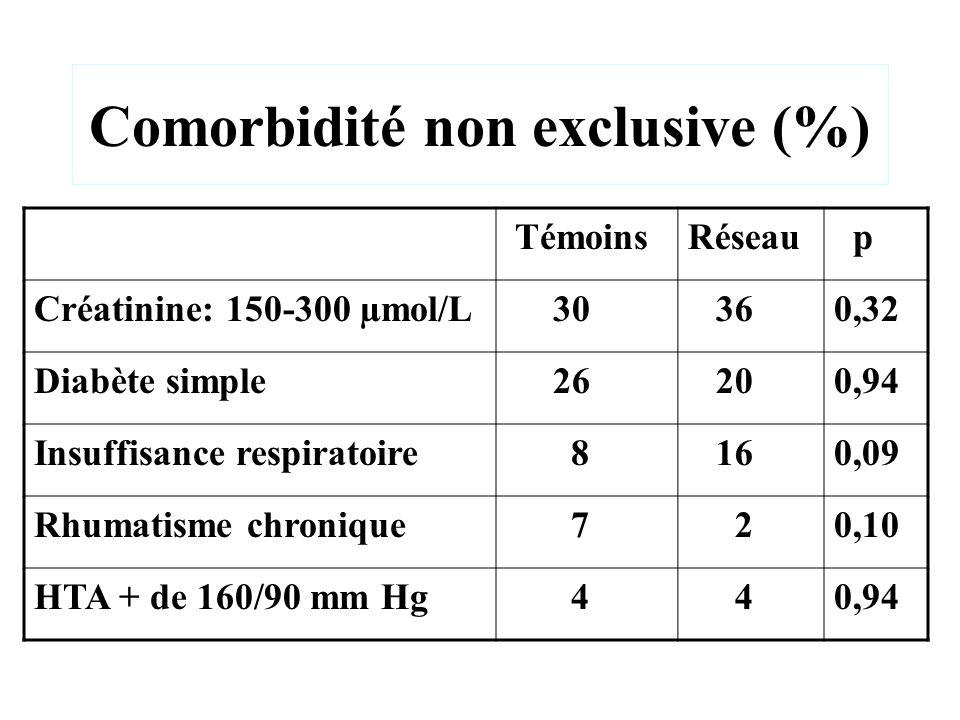 Comorbidité non exclusive (%) TémoinsRéseau p Créatinine: 150-300 µmol/L 30 360,32 Diabète simple 26 200,94 Insuffisance respiratoire 8 160,09 Rhumati