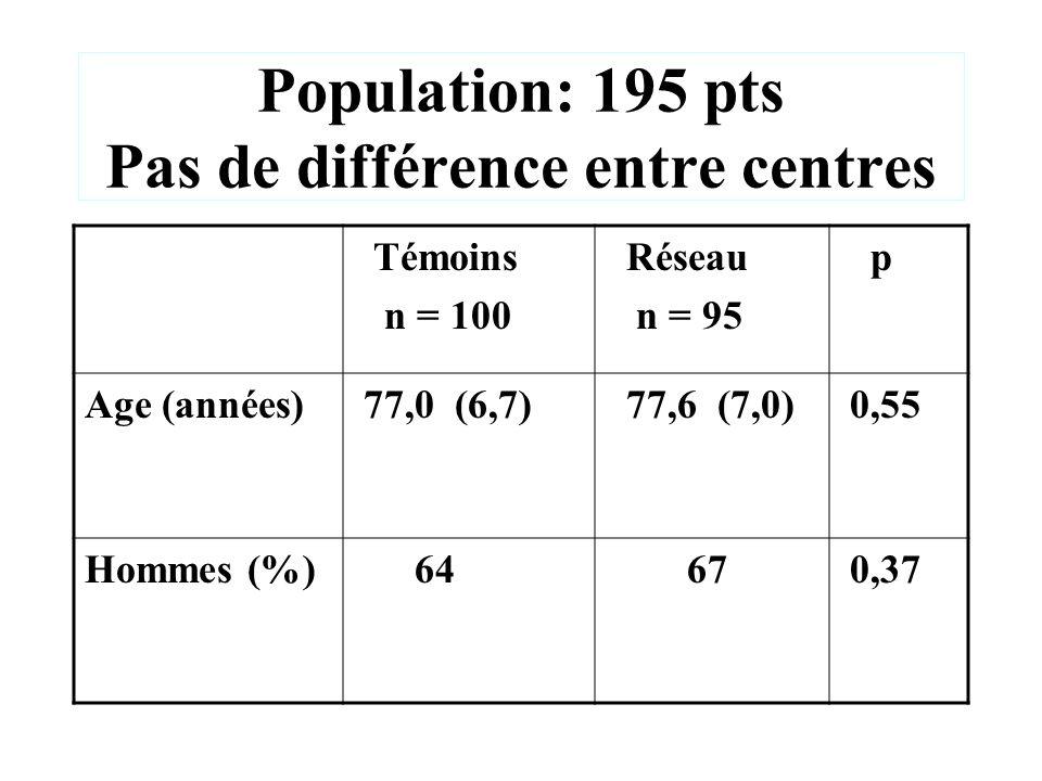 Population: 195 pts Pas de différence entre centres Témoins n = 100 Réseau n = 95 p Age (années) 77,0 (6,7) 77,6 (7,0) 0,55 Hommes (%) 64 67 0,37