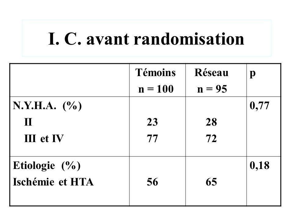 I. C. avant randomisation Témoins n = 100 Réseau n = 95 p N.Y.H.A. (%) II III et IV 23 77 28 72 0,77 Etiologie (%) Ischémie et HTA 56 65 0,18
