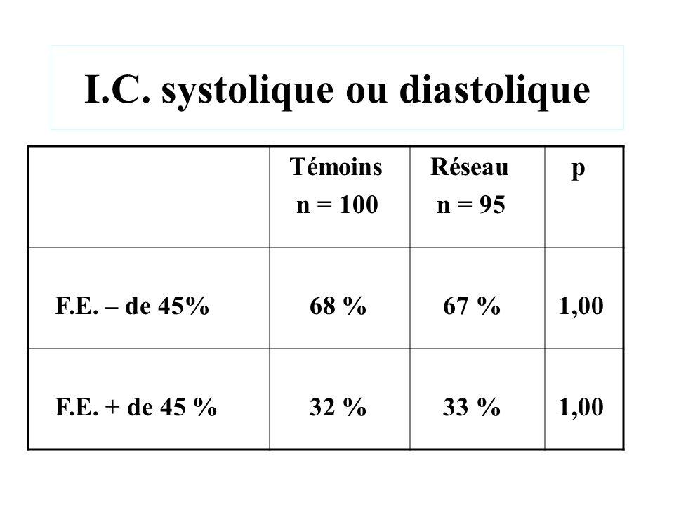 I.C. systolique ou diastolique Témoins n = 100 Réseau n = 95 p F.E. – de 45% 68 % 67 % 1,00 F.E. + de 45 % 32 % 33 % 1,00