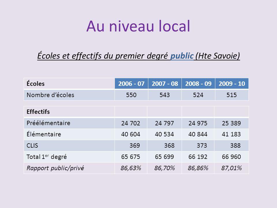 Au niveau local Écoles et effectifs du premier degré public (Hte Savoie) Écoles2006 - 072007 - 082008 - 092009 - 10 Nombre décoles550543524515 Effecti