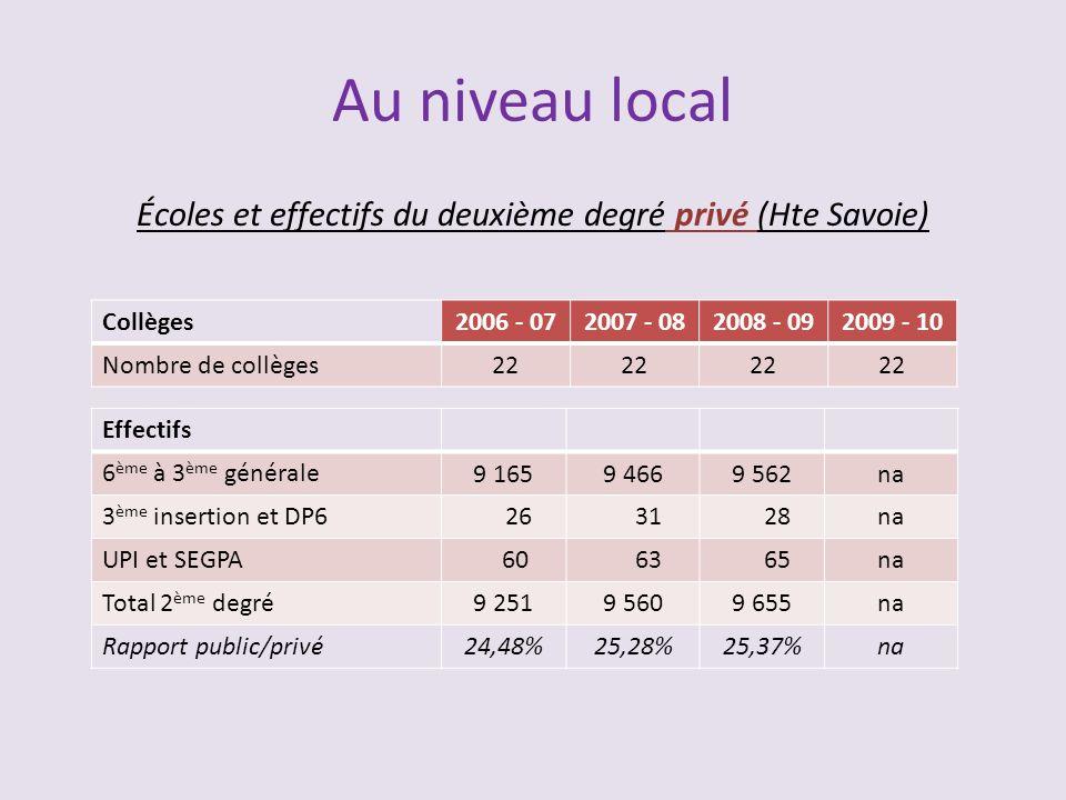 Au niveau local Écoles et effectifs du deuxième degré privé (Hte Savoie) Collèges2006 - 072007 - 082008 - 092009 - 10 Nombre de collèges22 Effectifs 6