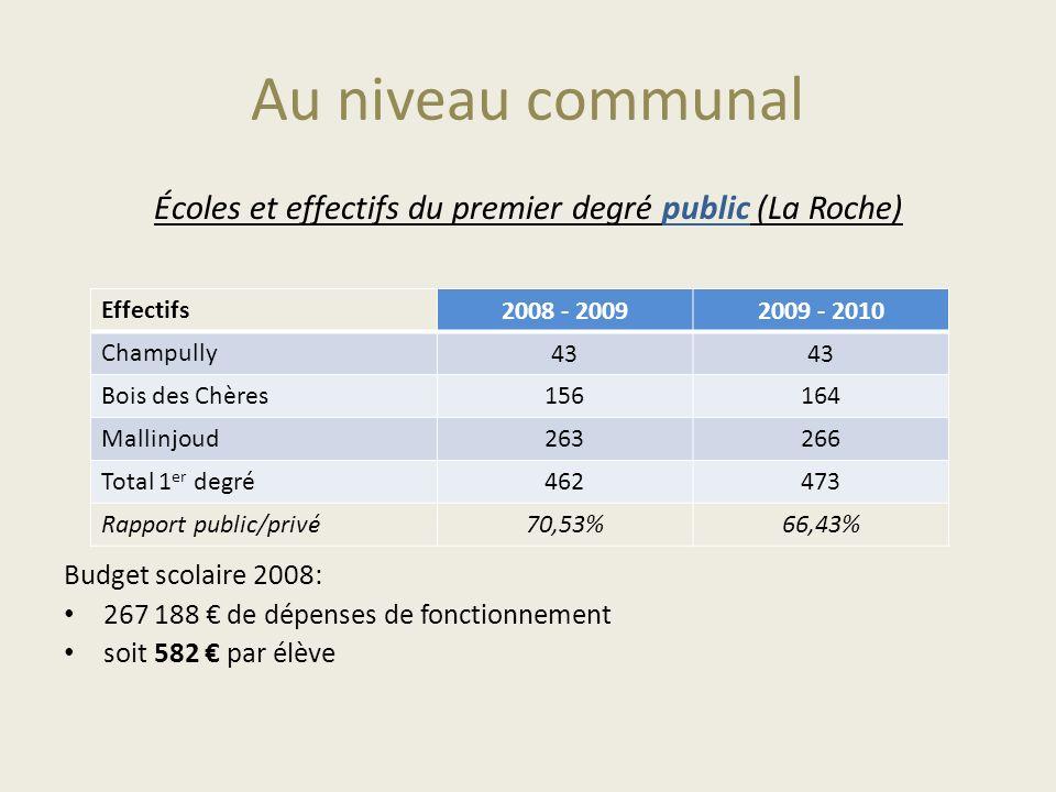 Au niveau communal Écoles et effectifs du premier degré public (La Roche) Budget scolaire 2008: 267 188 de dépenses de fonctionnement soit 582 par élè