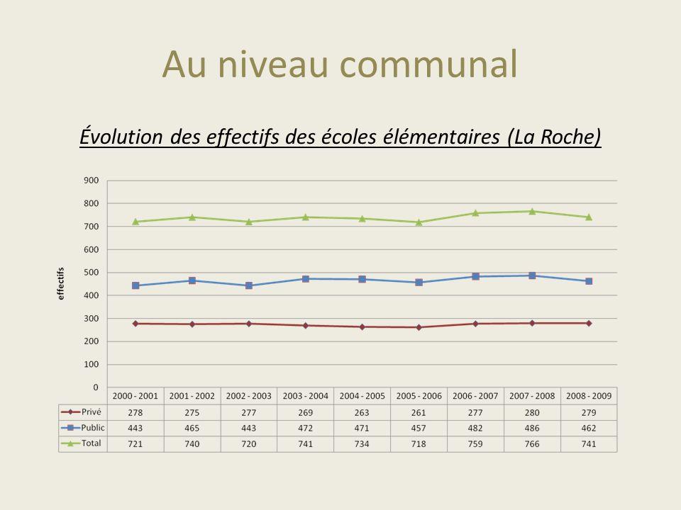 Au niveau communal Évolution des effectifs des écoles élémentaires (La Roche)