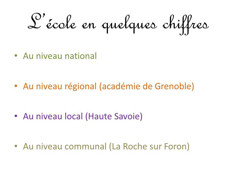 Lécole en quelques chiffres Au niveau national Au niveau régional (académie de Grenoble) Au niveau local (Haute Savoie) Au niveau communal (La Roche s