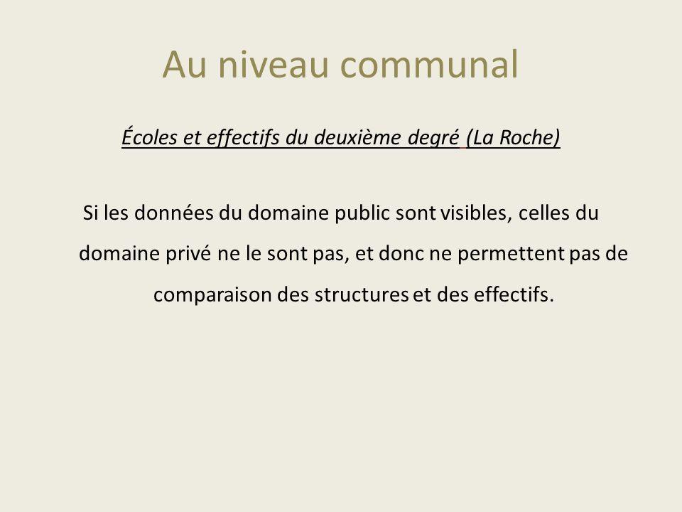 Au niveau communal Écoles et effectifs du deuxième degré (La Roche) Si les données du domaine public sont visibles, celles du domaine privé ne le sont