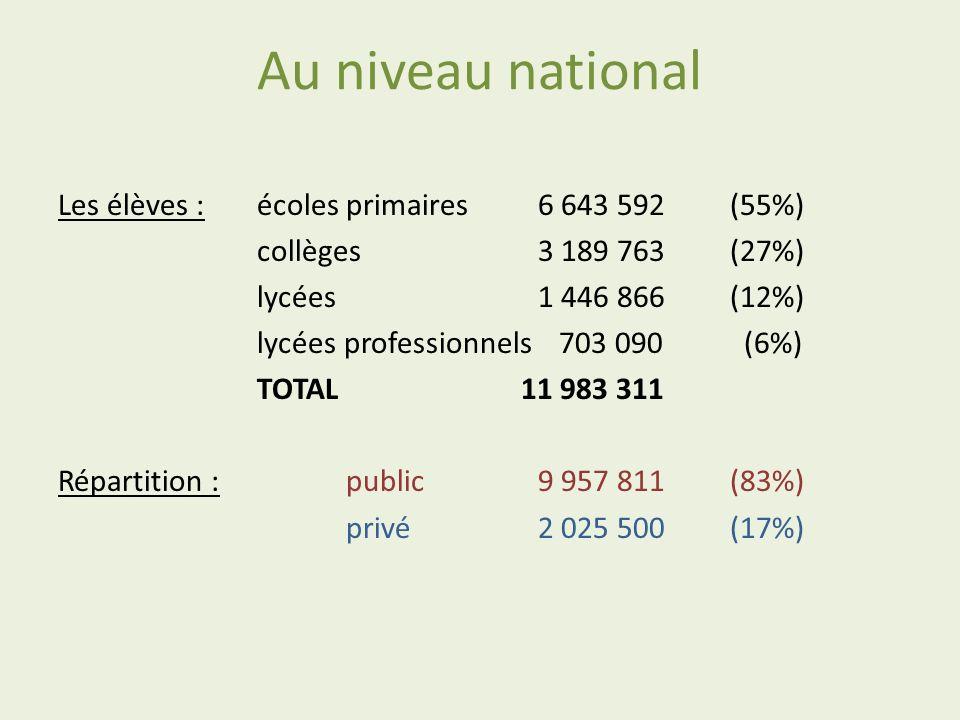 Au niveau national Les élèves : écoles primaires6 643 592 (55%) collèges3 189 763(27%) lycées1 446 866(12%) lycées professionnels 703 090 (6%) TOTAL 1