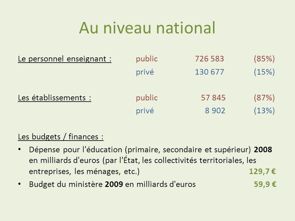 Au niveau national Le personnel enseignant :public726 583(85%) privé130 677 (15%) Les établissements :public 57 845(87%) privé 8 902(13%) Les budgets
