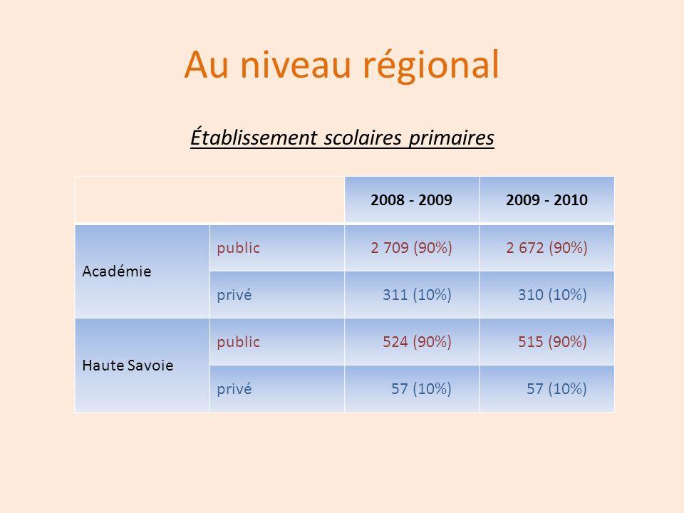 Au niveau régional Établissement scolaires primaires 2008 - 20092009 - 2010 Académie public2 709 (90%)2 672 (90%) privé 311 (10%) 310 (10%) Haute Savo