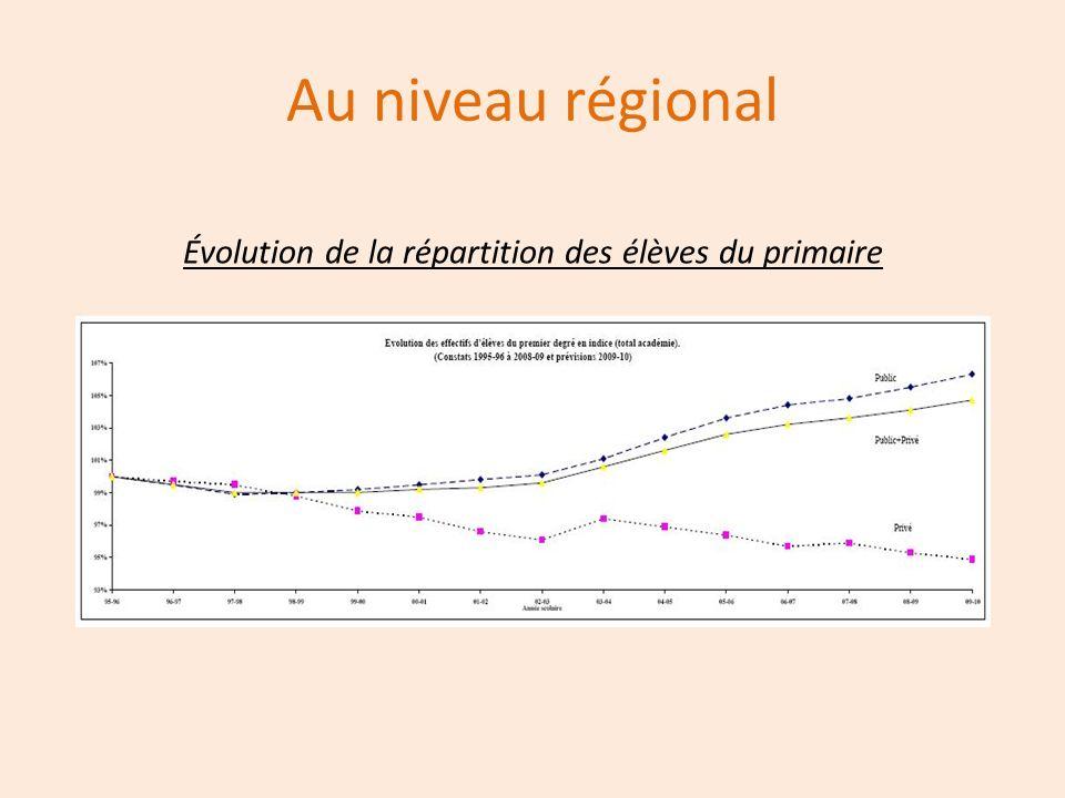 Au niveau régional Évolution de la répartition des élèves du primaire