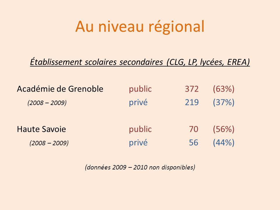 Au niveau régional Établissement scolaires secondaires (CLG, LP, lycées, EREA) Académie de Grenoblepublic372(63%) (2008 – 2009) privé219(37%) Haute Sa