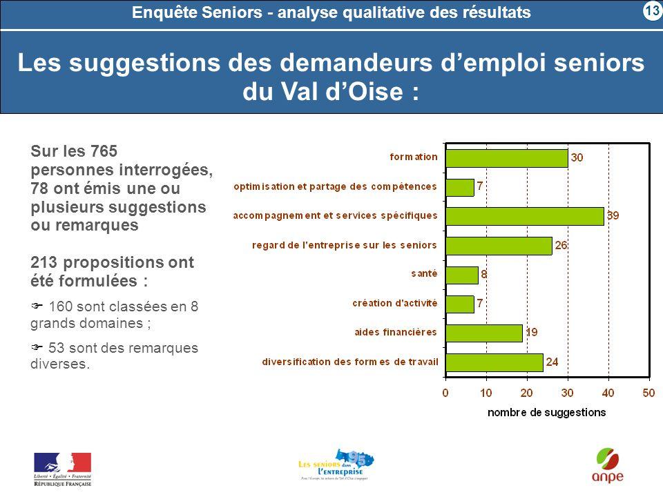 Les suggestions des demandeurs demploi seniors du Val dOise : Enquête Seniors - analyse qualitative des résultats Sur les 765 personnes interrogées, 7