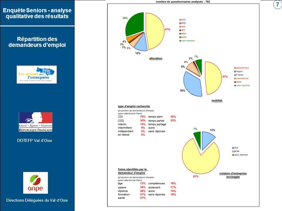 DDTEFP Val dOise Directions Déléguées du Val dOise Enquête Seniors - analyse qualitative des résultats Répartition des demandeurs demploi 7