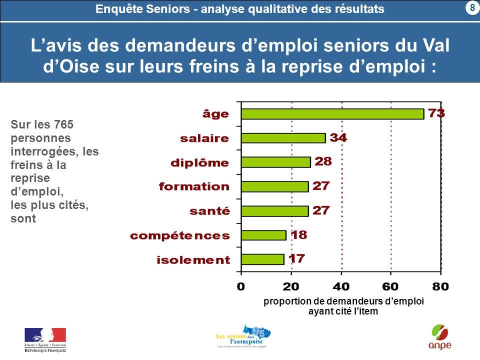 Lavis des demandeurs demploi seniors du Val dOise sur leurs freins à la reprise demploi : Sur les 765 personnes interrogées, les freins à la reprise d