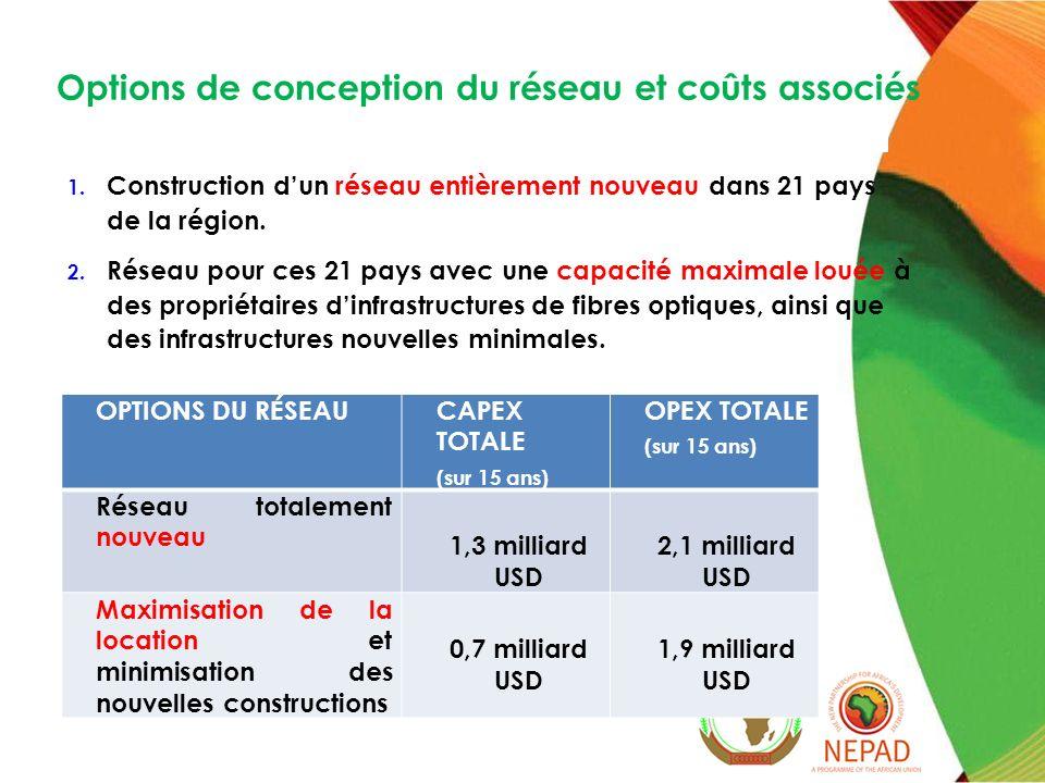 Statut Km % Opérationnels17 400 60 % En construction 2 300 8 % Prévus 6 600 23 % Nouvelles constructions 2 900 9 % Km totaux nécessaires 29 200 Les chiffres ci-dessus reflètent la situation dautres régions dAfrique.