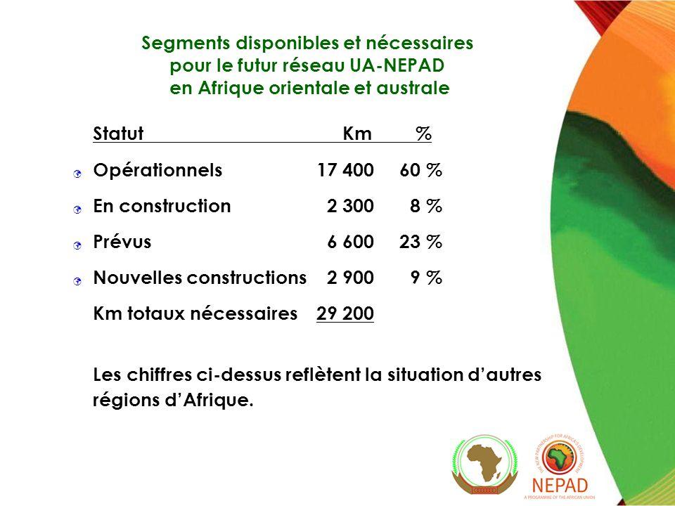14 Réseau terrestre transfrontalier Umojanet La corporation Umojanet, pourvoyeur de services autorisé de mise en œuvre, a été inscrite au Botswana en mars 2010.